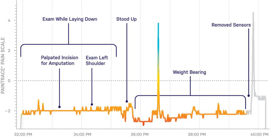 Chart Post-Op